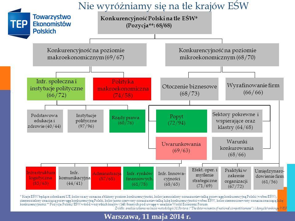 Konkurencyjność Polski na tle EŚW* (Pozycja**: 68/68) Konkurencyjność na poziomie makroekonomicznym (69/67) Konkurencyjność na poziomie mikroekonomicz