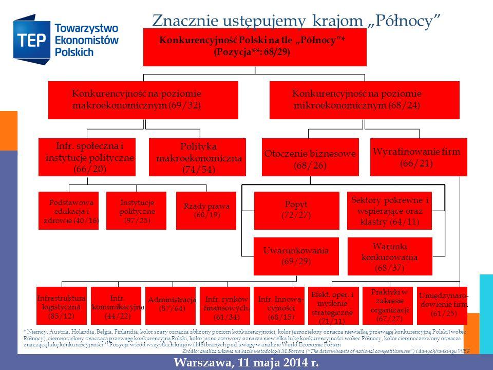 Konkurencyjność Polski na tle Północy* (Pozycja**: 68/29) Konkurencyjność na poziomie makroekonomicznym (69/32) Konkurencyjność na poziomie mikroekono