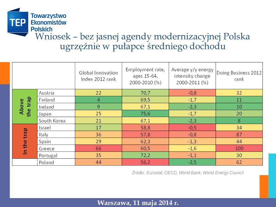 Wniosek – bez jasnej agendy modernizacyjnej Polska ugrzęźnie w pułapce średniego dochodu Źródło: Eurostat, OECD, World Bank, World Energy Council