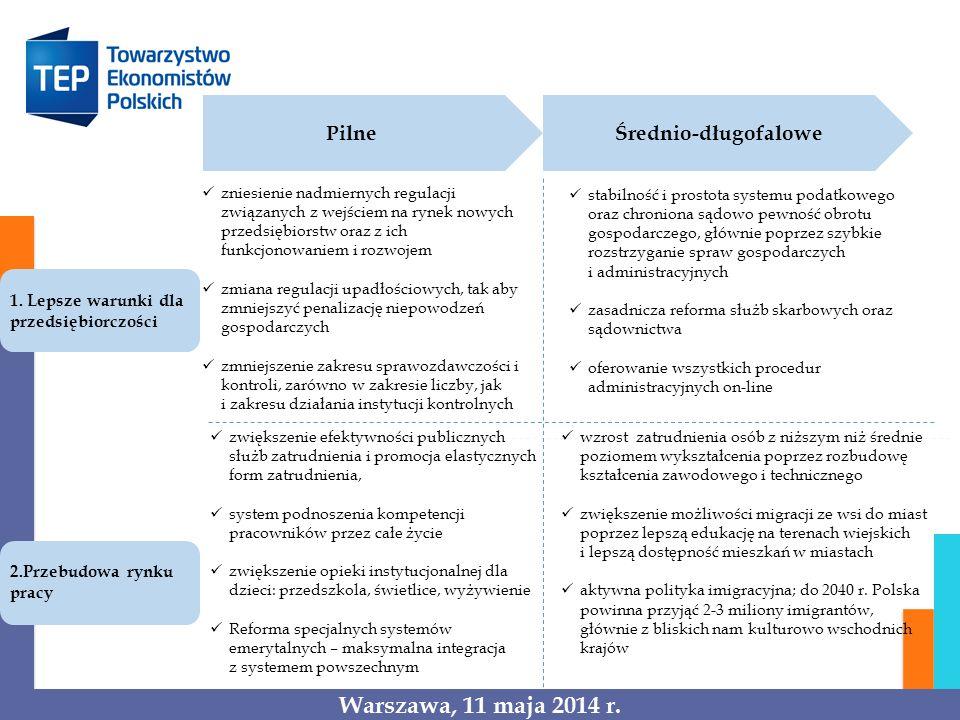 Pilne Średnio-długofalowe 1. Lepsze warunki dla przedsiębiorczości 2.Przebudowa rynku pracy zniesienie nadmiernych regulacji związanych z wejściem na
