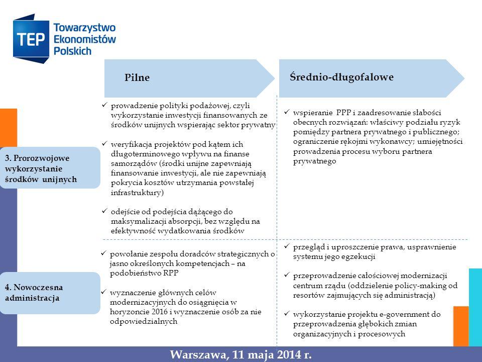 Pilne Średnio-długofalowe 3. Prorozwojowe wykorzystanie środków unijnych 4. Nowoczesna administracja prowadzenie polityki podażowej, czyli wykorzystan