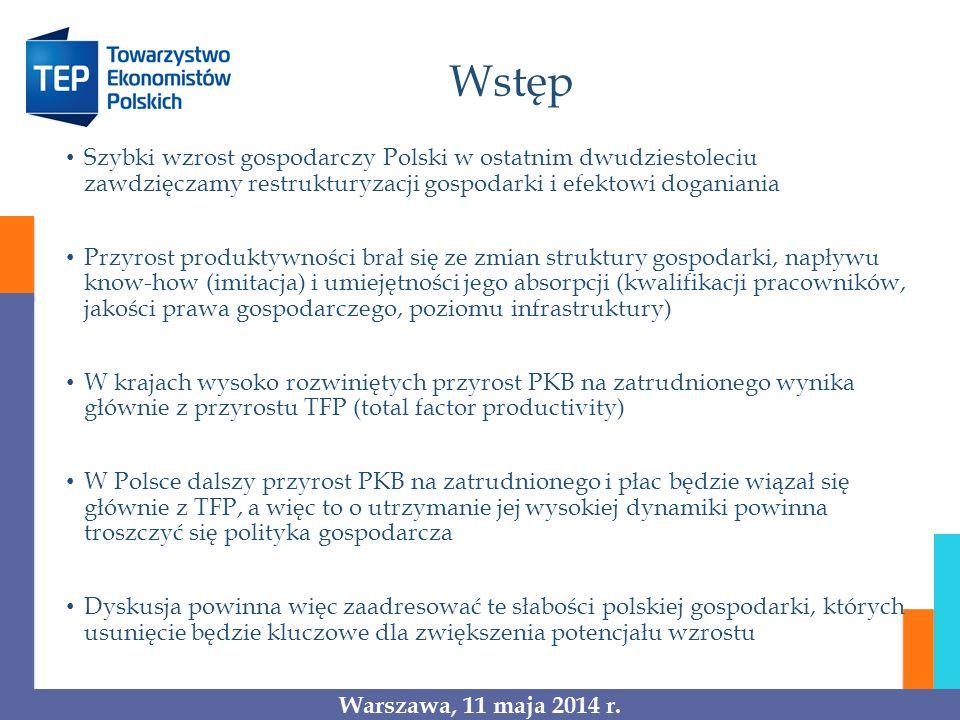 Wstęp Szybki wzrost gospodarczy Polski w ostatnim dwudziestoleciu zawdzięczamy restrukturyzacji gospodarki i efektowi doganiania Przyrost produktywności brał się ze zmian struktury gospodarki, napływu know-how (imitacja) i umiejętności jego absorpcji (kwalifikacji pracowników, jakości prawa gospodarczego, poziomu infrastruktury) W krajach wysoko rozwiniętych przyrost PKB na zatrudnionego wynika głównie z przyrostu TFP (total factor productivity) W Polsce dalszy przyrost PKB na zatrudnionego i płac będzie wiązał się głównie z TFP, a więc to o utrzymanie jej wysokiej dynamiki powinna troszczyć się polityka gospodarcza Dyskusja powinna więc zaadresować te słabości polskiej gospodarki, których usunięcie będzie kluczowe dla zwiększenia potencjału wzrostu