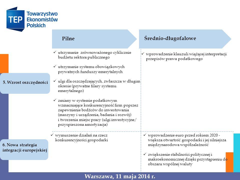 Pilne Średnio-długofalowe 5. Wzrost oszczędności utrzymanie zrównoważonego cyklicznie budżetu sektora publicznego utrzymanie systemu obowiązkowych pry