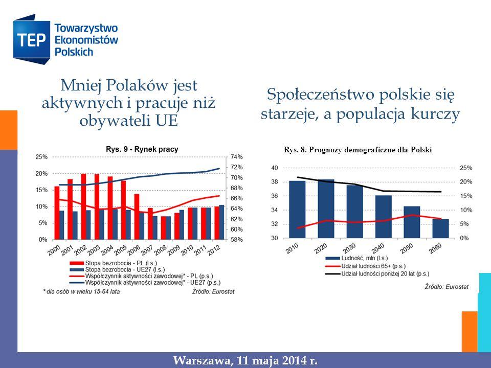 Mniej Polaków jest aktywnych i pracuje niż obywateli UE Rys. 8. Prognozy demograficzne dla Polski Społeczeństwo polskie się starzeje, a populacja kurc