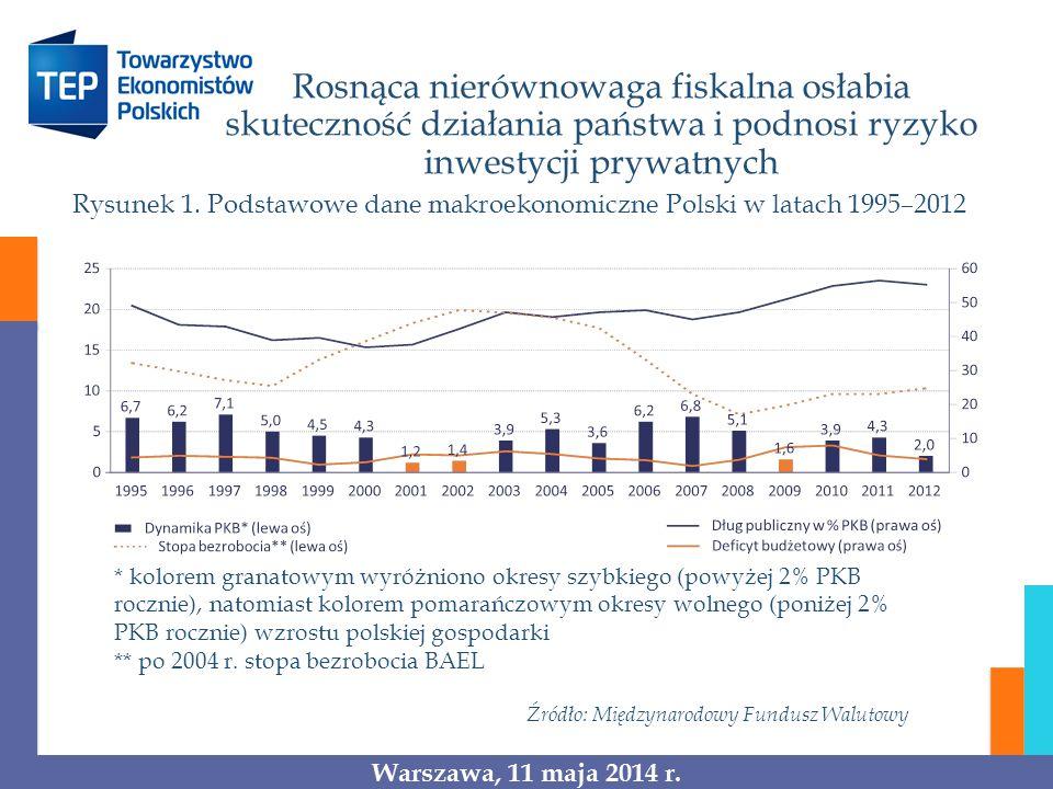 Rosnąca nierównowaga fiskalna osłabia skuteczność działania państwa i podnosi ryzyko inwestycji prywatnych Rysunek 1. Podstawowe dane makroekonomiczne