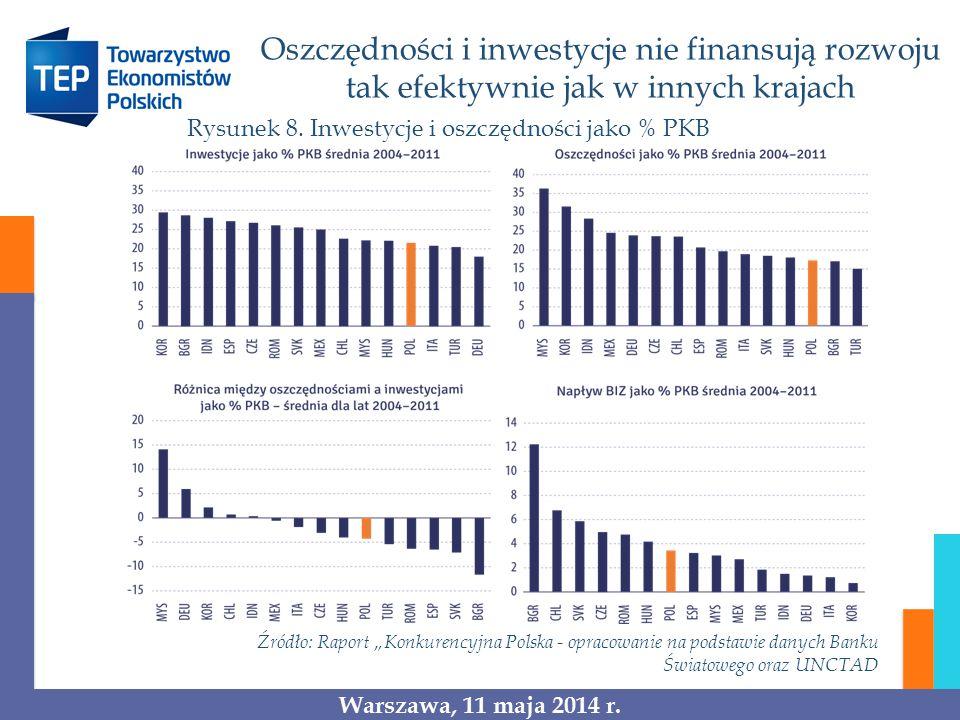 Oszczędności i inwestycje nie finansują rozwoju tak efektywnie jak w innych krajach Rysunek 8. Inwestycje i oszczędności jako % PKB Źródło: Raport Kon