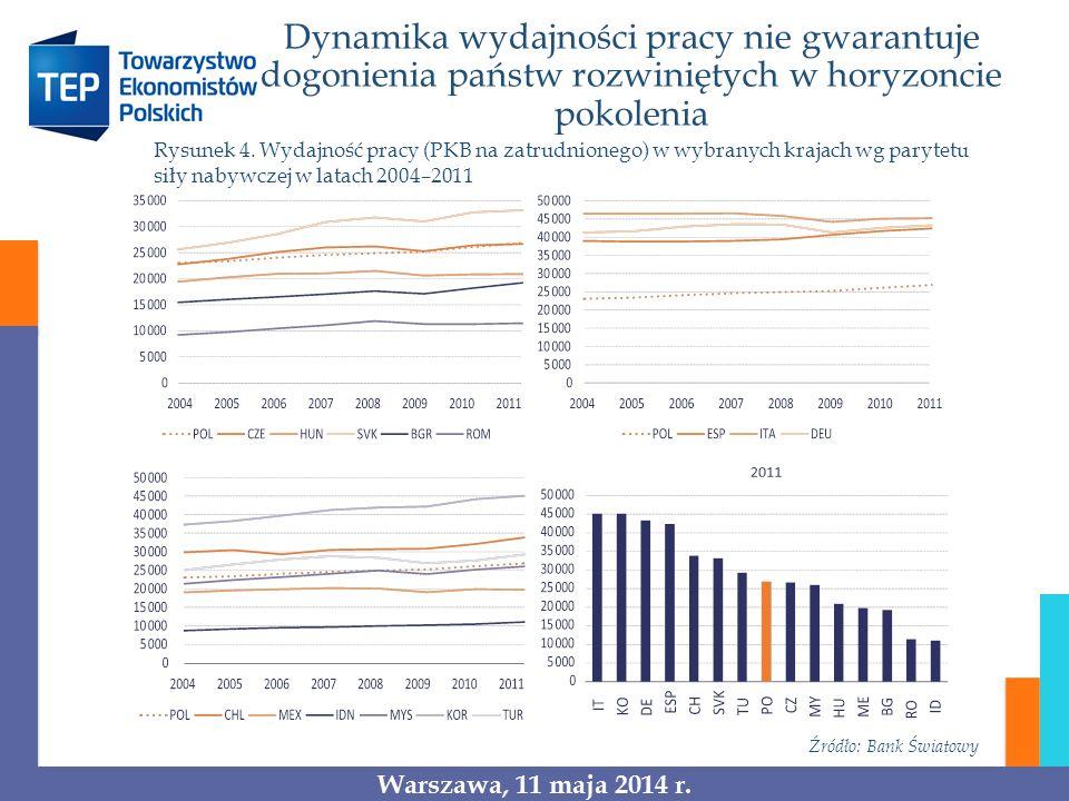 Dynamika wydajności pracy nie gwarantuje dogonienia państw rozwiniętych w horyzoncie pokolenia Źródło: Bank Światowy Rysunek 4. Wydajność pracy (PKB n