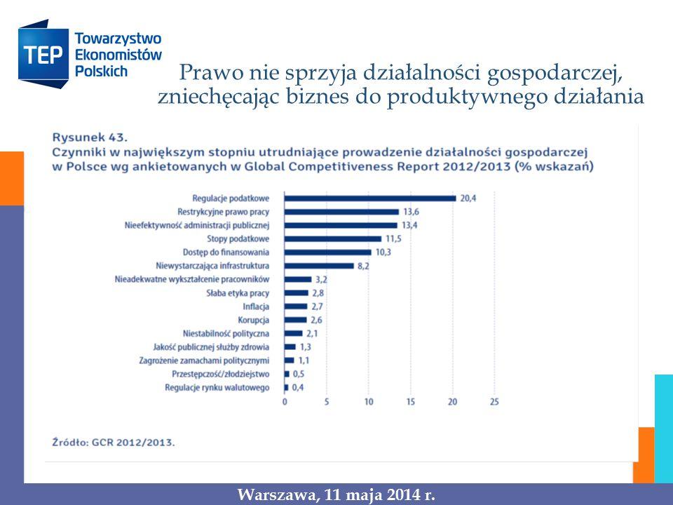 Polska nie inwestuje w innowacyjność, osiąga więc słabe wyniki na tym polu