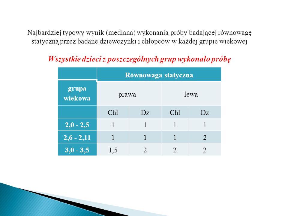 Najbardziej typowy wynik (mediana) wykonania próby badającej równowagę statyczną przez badane dziewczynki i chłopców w każdej grupie wiekowej Wszystki