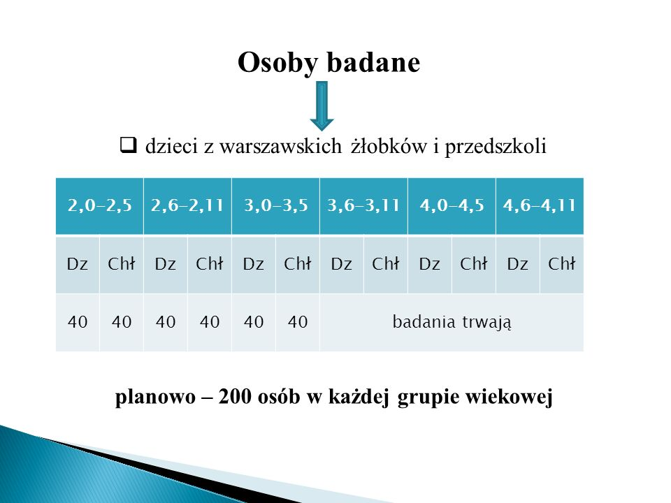 Osoby badane dzieci z warszawskich żłobków i przedszkoli 2,0-2,52,6-2,113,0-3,53,6-3,114,0-4,54,6-4,11 DzChłDzChłDzChłDzChłDzChłDzChł 40 badania trwaj