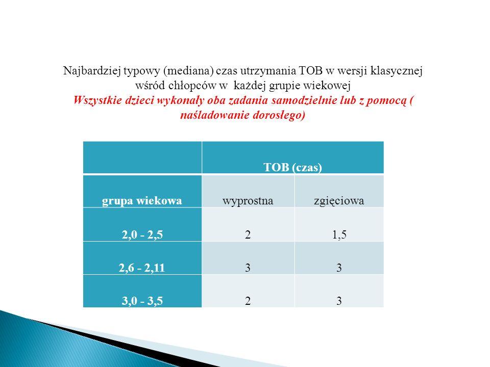 Najbardziej typowy czas utrzymania TOB w wersji klasycznej wśród dziewczynek w każdej grupie wiekowej TOB (czas) grupa wiekowawyprostnazgięciowa 2,0 - 2,51,51 2,6 - 2,1122 3,0 - 3,523