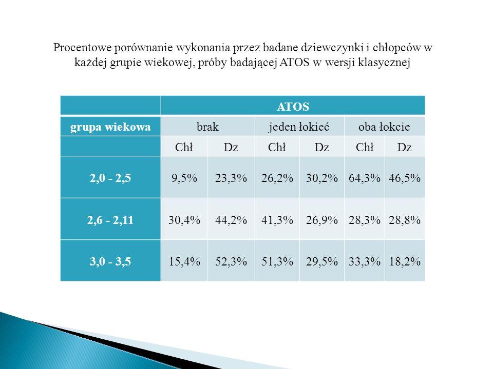 Procentowe porównanie wykonania przez badane dziewczynki i chłopców w każdej grupie wiekowej, próby badającej ATOS w wersji klasycznej ATOS grupa wiek