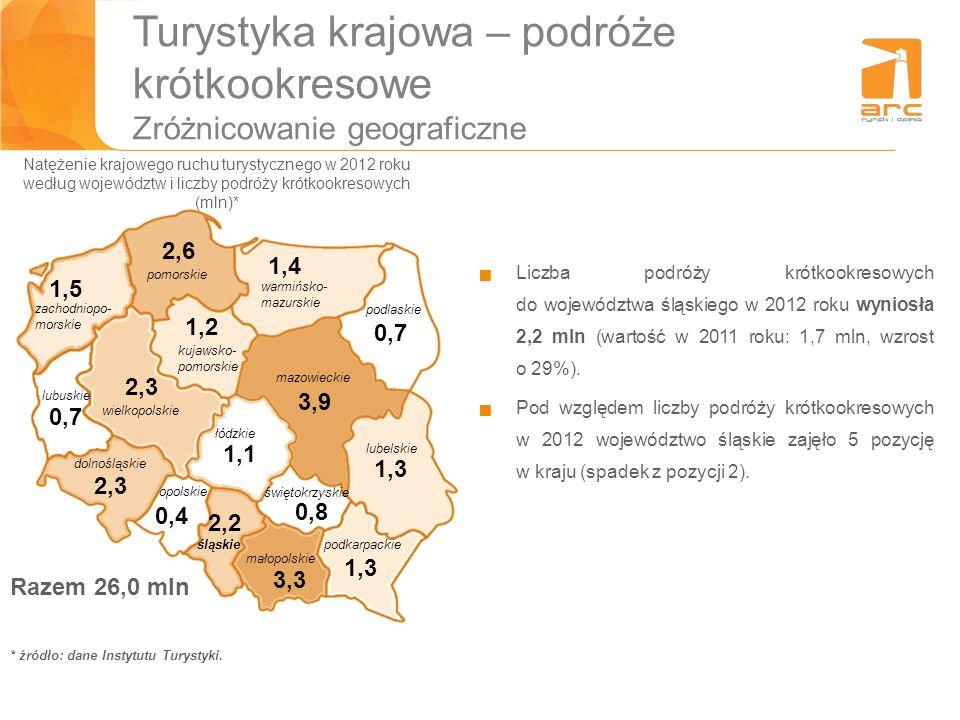 Turystyka krajowa – podróże krótkookresowe Zróżnicowanie geograficzne Liczba podróży krótkookresowych do województwa śląskiego w 2012 roku wyniosła 2,