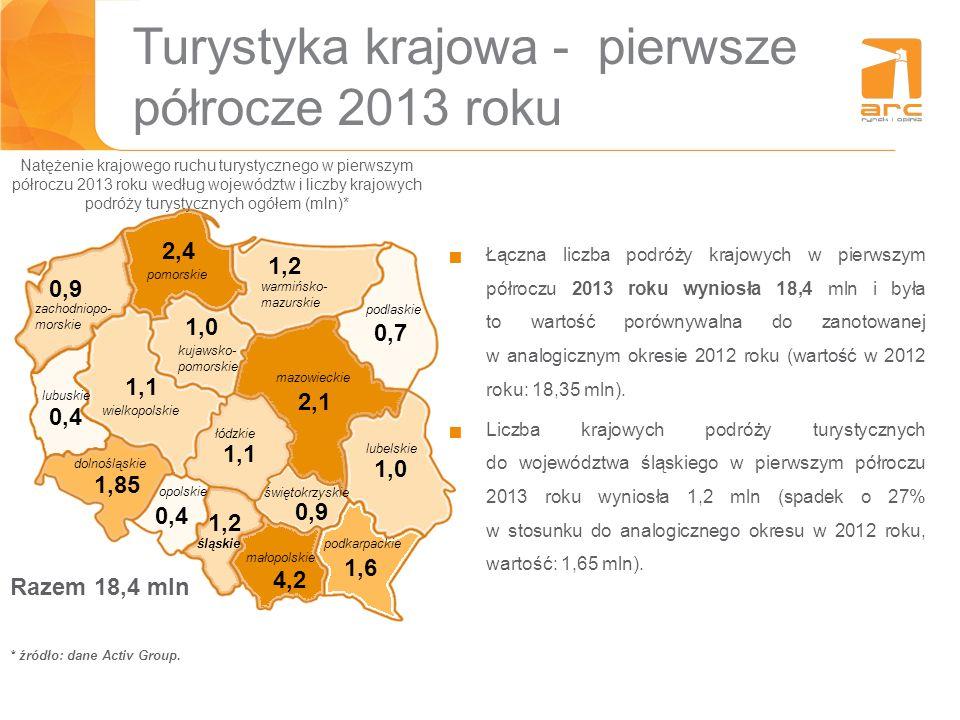 Turystyka krajowa - pierwsze półrocze 2013 roku Natężenie krajowego ruchu turystycznego w pierwszym półroczu 2013 roku według województw i liczby kraj