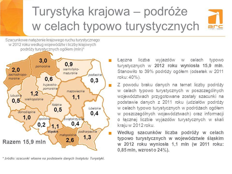 Turystyka krajowa – podróże w celach typowo turystycznych Szacunkowe natężenie krajowego ruchu turystycznego w 2012 roku według województw i liczby kr