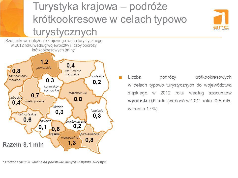 Turystyka krajowa – podróże krótkookresowe w celach typowo turystycznych Liczba podróży krótkookresowych w celach typowo turystycznych do województwa
