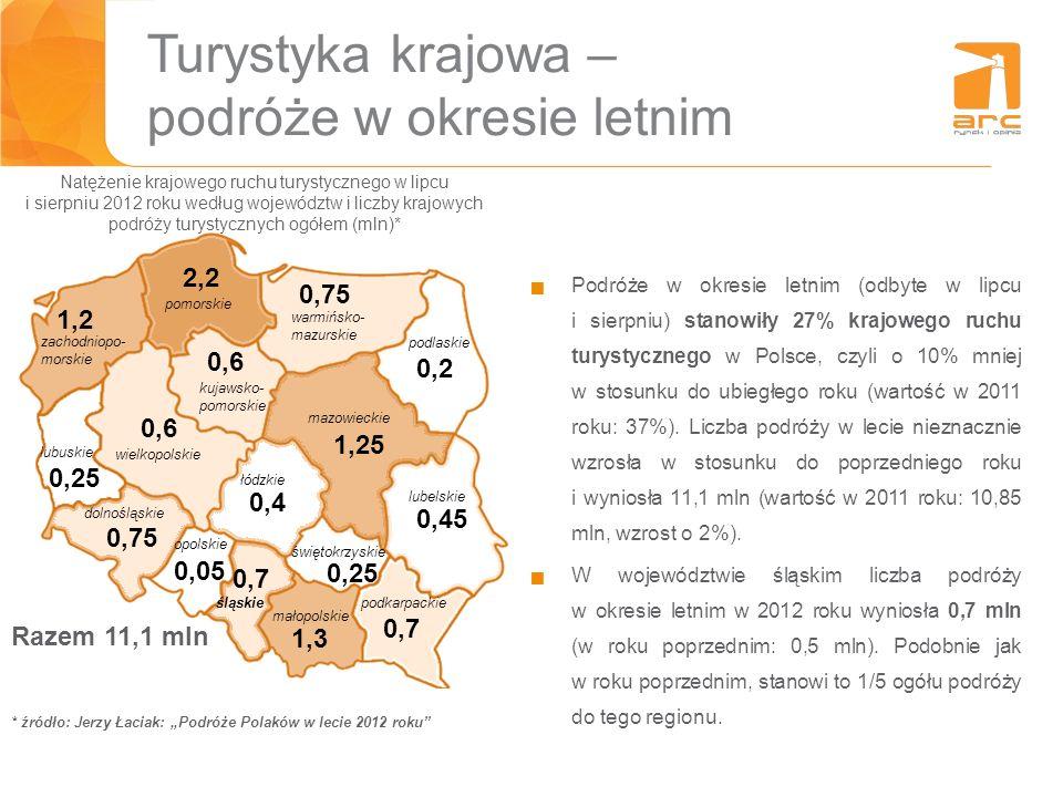 Turystyka krajowa – podróże w okresie letnim Podróże w okresie letnim (odbyte w lipcu i sierpniu) stanowiły 27% krajowego ruchu turystycznego w Polsce