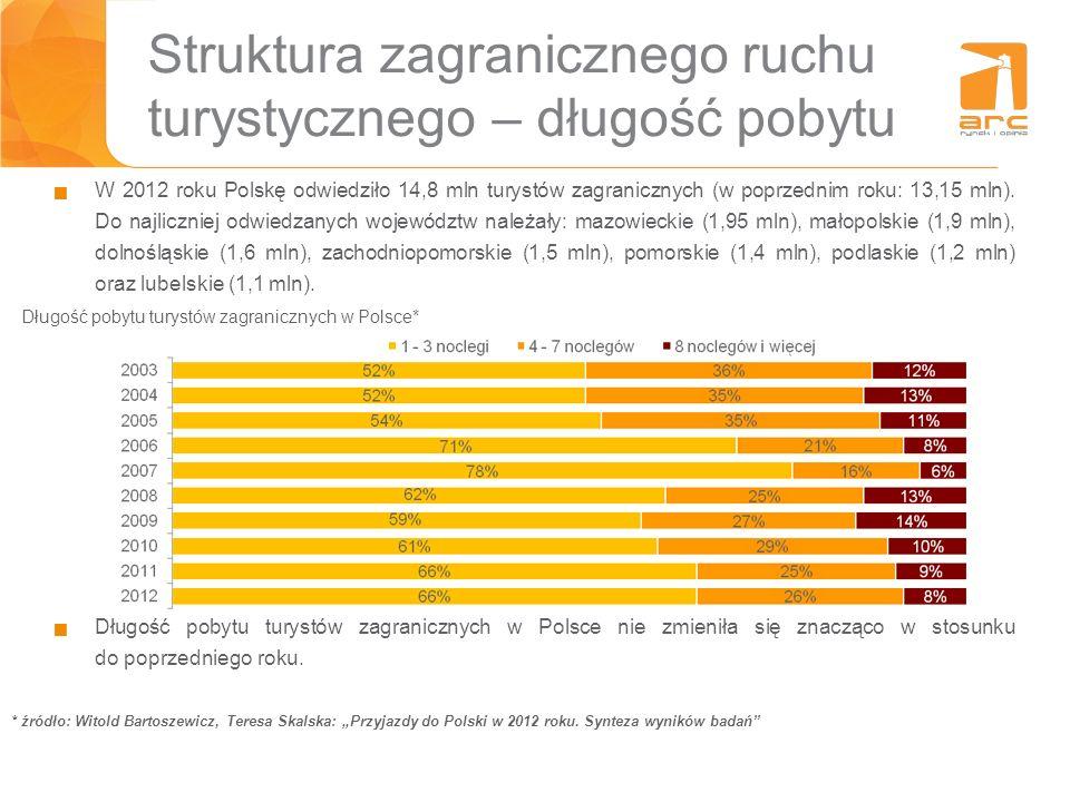 Struktura zagranicznego ruchu turystycznego – długość pobytu Długość pobytu turystów zagranicznych w Polsce* Długość pobytu turystów zagranicznych w P