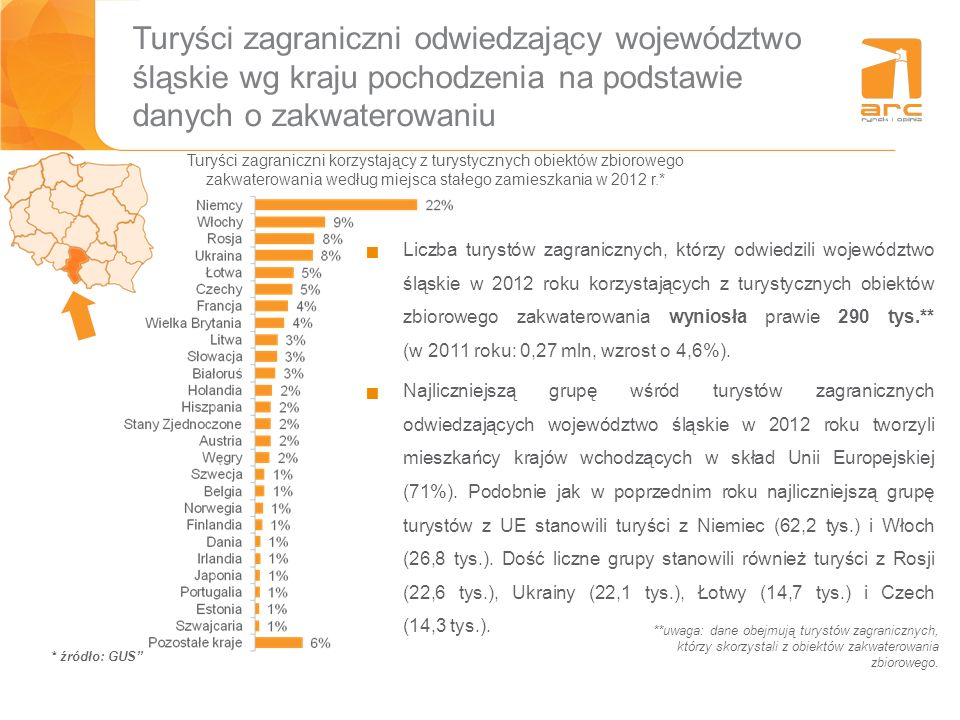 Turyści zagraniczni odwiedzający województwo śląskie wg kraju pochodzenia na podstawie danych o zakwaterowaniu * źródło: GUS Turyści zagraniczni korzy