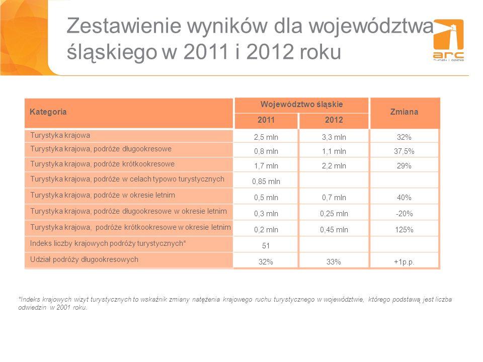 Zestawienie wyników dla województwa śląskiego w 2011 i 2012 roku Kategoria Województwo śląskie Zmiana 20112012 Turystyka krajowa 2,5 mln3,3 mln32% Tur