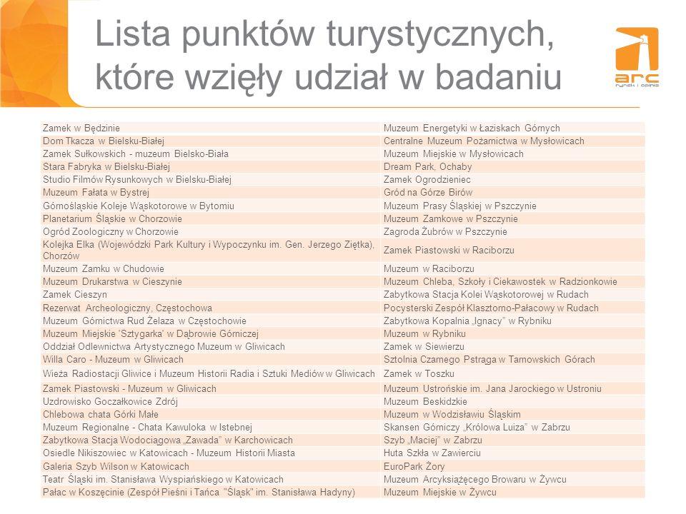 29 Lista punktów turystycznych, które wzięły udział w badaniu Zamek w BędzinieMuzeum Energetyki w Łaziskach Górnych Dom Tkacza w Bielsku-BiałejCentral