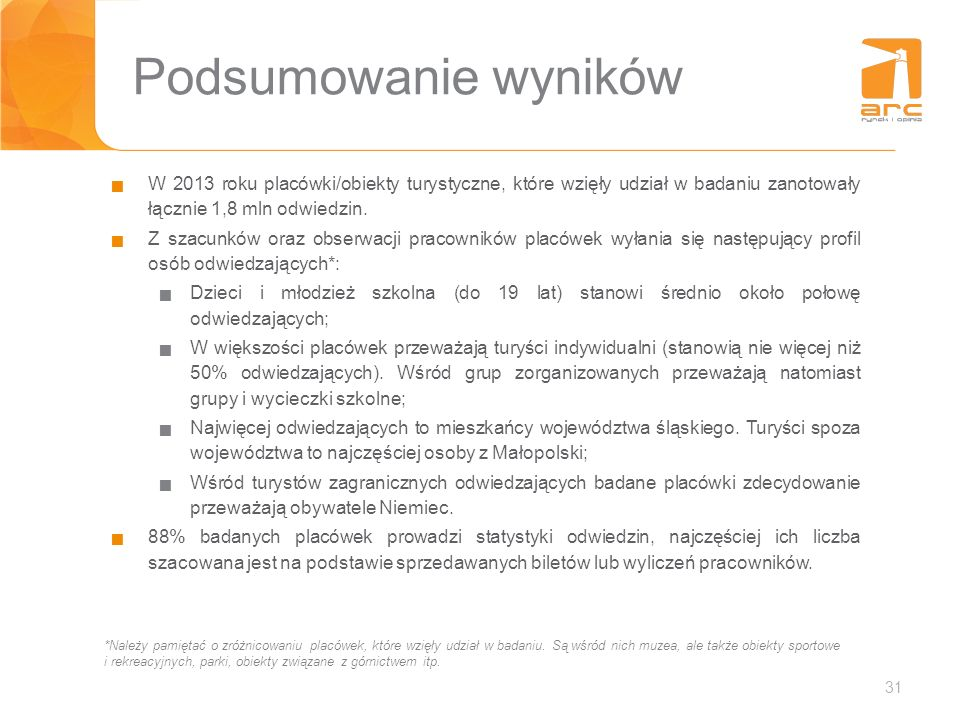 31 Podsumowanie wyników W 2013 roku placówki/obiekty turystyczne, które wzięły udział w badaniu zanotowały łącznie 1,8 mln odwiedzin. Z szacunków oraz