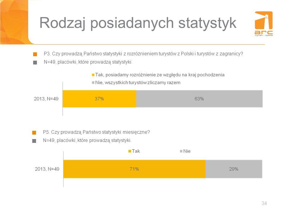 34 Rodzaj posiadanych statystyk P3. Czy prowadzą Państwo statystyki z rozróżnieniem turystów z Polski i turystów z zagranicy? N=49, placówki, które pr