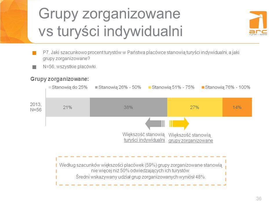 36 Grupy zorganizowane vs turyści indywidualni P7. Jaki szacunkowo procent turystów w Państwa placówce stanowią turyści indywidualni, a jaki grupy zor