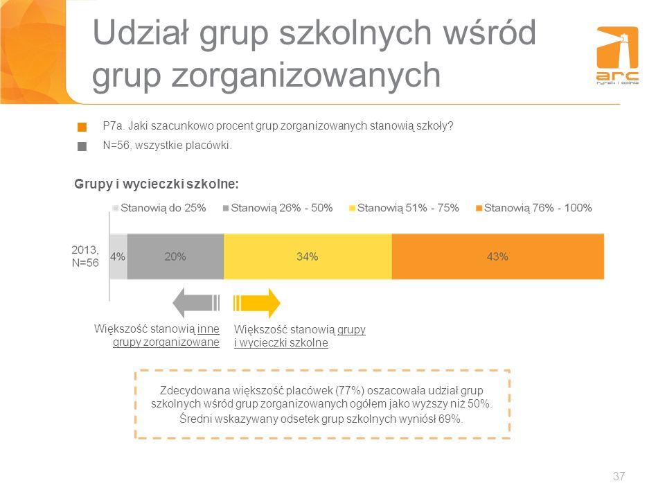 37 Udział grup szkolnych wśród grup zorganizowanych P7a. Jaki szacunkowo procent grup zorganizowanych stanowią szkoły? N=56, wszystkie placówki. Więks