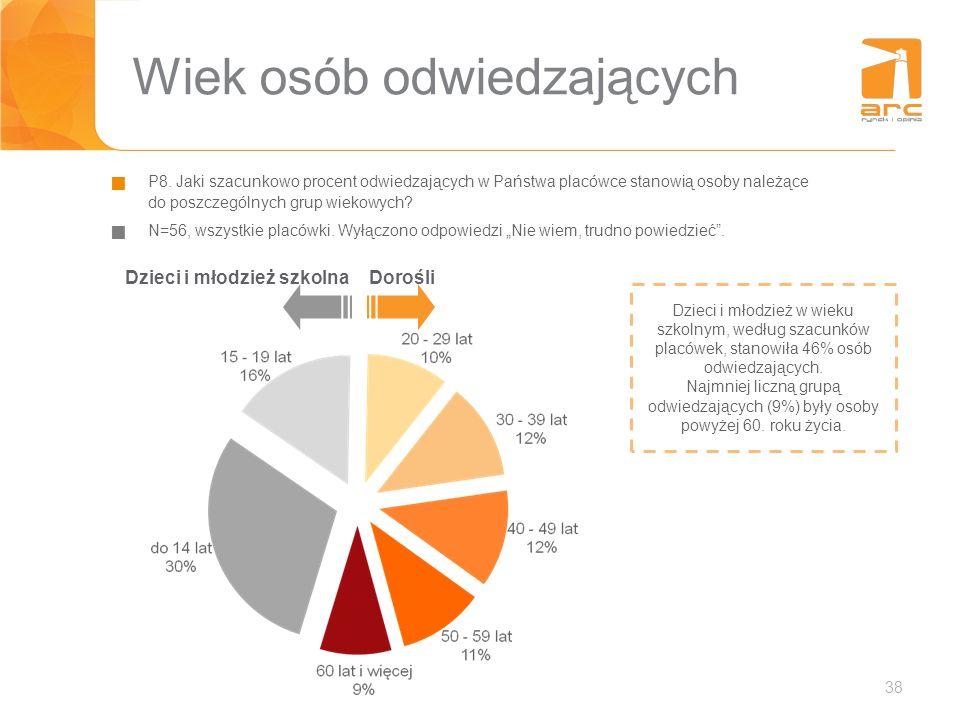 38 Wiek osób odwiedzających P8. Jaki szacunkowo procent odwiedzających w Państwa placówce stanowią osoby należące do poszczególnych grup wiekowych? N=