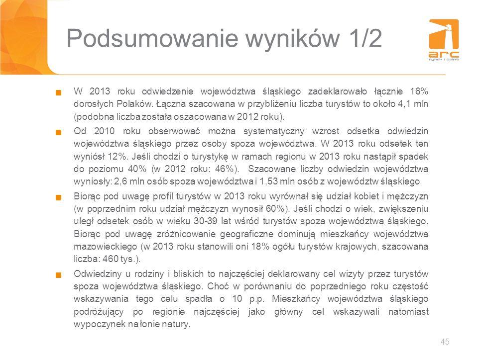45 Podsumowanie wyników 1/2 W 2013 roku odwiedzenie województwa śląskiego zadeklarowało łącznie 16% dorosłych Polaków. Łączna szacowana w przybliżeniu