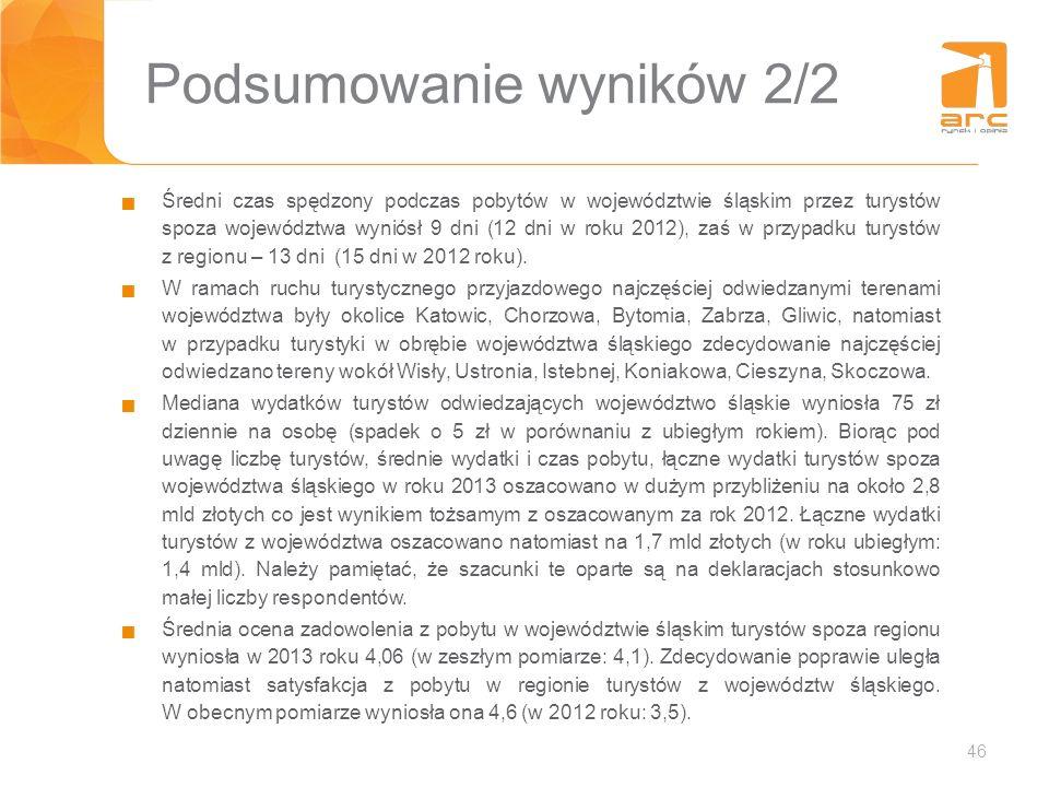 46 Podsumowanie wyników 2/2 Średni czas spędzony podczas pobytów w województwie śląskim przez turystów spoza województwa wyniósł 9 dni (12 dni w roku
