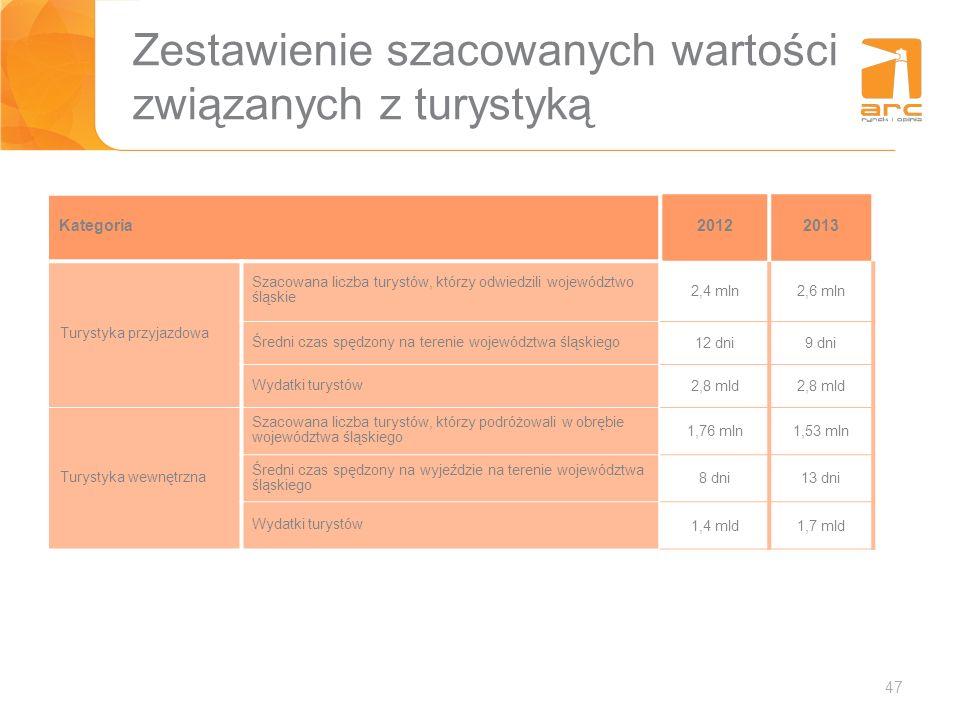 47 Zestawienie szacowanych wartości związanych z turystyką Kategoria20122013 Turystyka przyjazdowa Szacowana liczba turystów, którzy odwiedzili wojewó