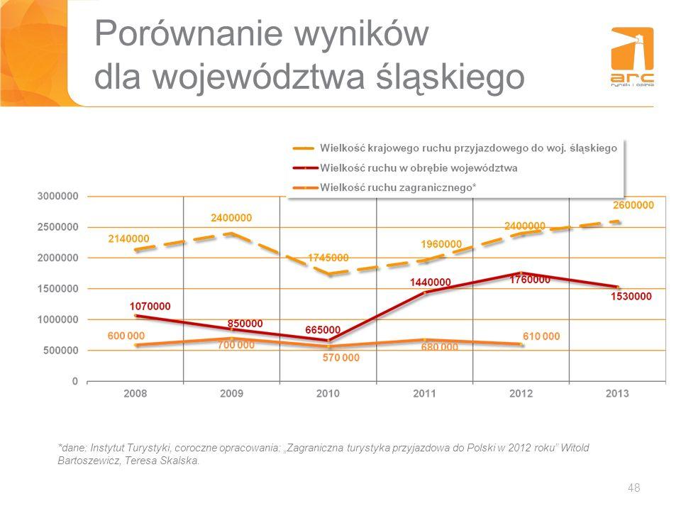 48 Porównanie wyników dla województwa śląskiego *dane: Instytut Turystyki, coroczne opracowania: Zagraniczna turystyka przyjazdowa do Polski w 2012 ro