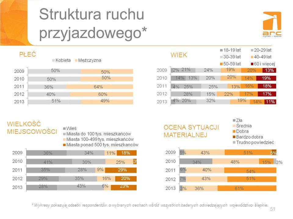 51 Struktura ruchu przyjazdowego* * Wykresy pokazują odsetki respondentów o wybranych cechach wśród wszystkich badanych odwiedzających województwo ślą