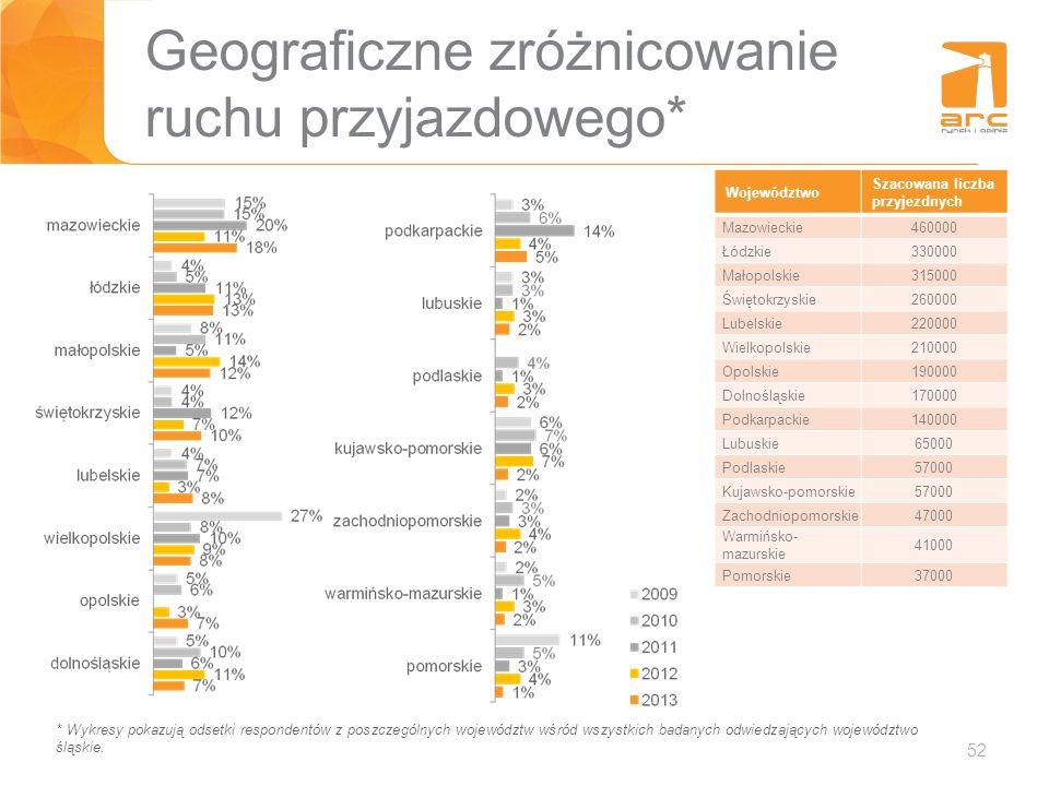 52 Geograficzne zróżnicowanie ruchu przyjazdowego* * Wykresy pokazują odsetki respondentów z poszczególnych województw wśród wszystkich badanych odwie