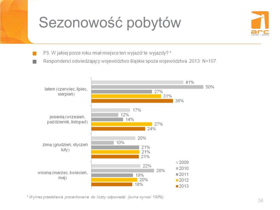 56 Sezonowość pobytów P5. W jakiej porze roku miał miejsce ten wyjazd/ te wyjazdy? * Respondenci odwiedzający województwo śląskie spoza województwa. 2