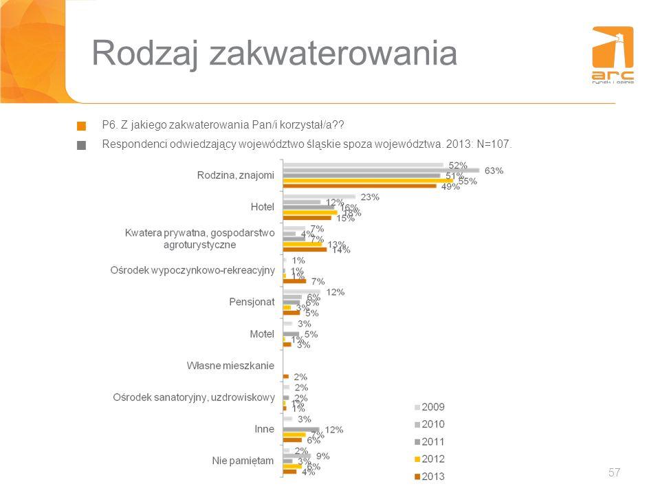 57 Rodzaj zakwaterowania P6. Z jakiego zakwaterowania Pan/i korzystał/a?? Respondenci odwiedzający województwo śląskie spoza województwa. 2013: N=107.
