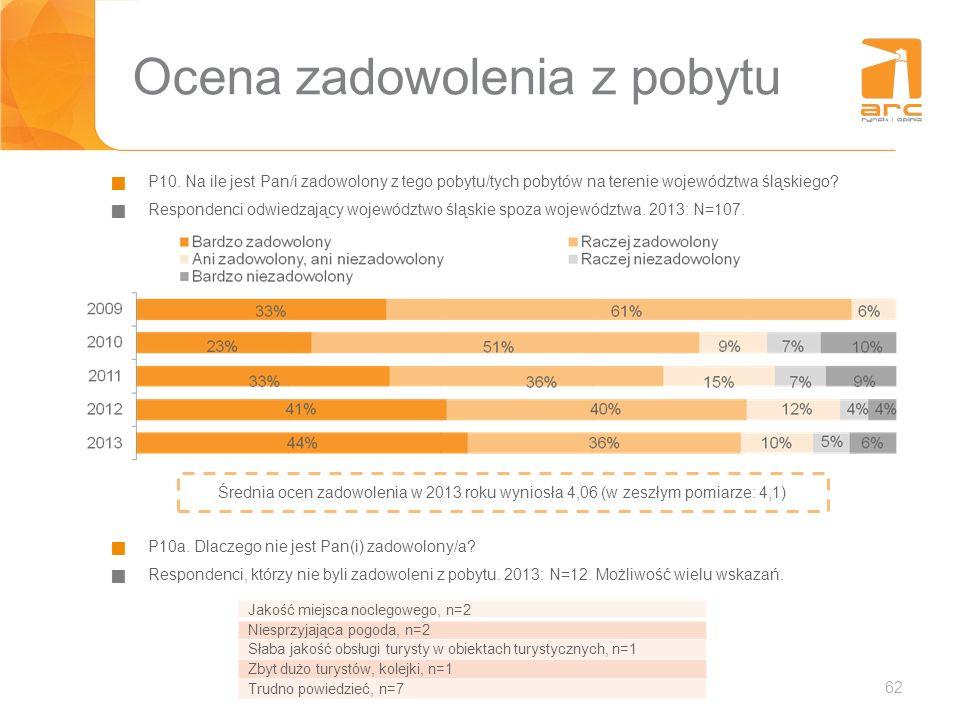 62 Ocena zadowolenia z pobytu P10. Na ile jest Pan/i zadowolony z tego pobytu/tych pobytów na terenie województwa śląskiego? Respondenci odwiedzający