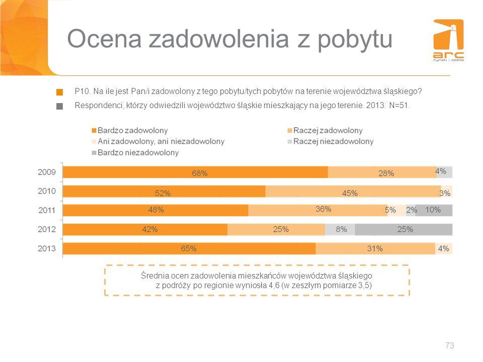 73 Ocena zadowolenia z pobytu P10. Na ile jest Pan/i zadowolony z tego pobytu/tych pobytów na terenie województwa śląskiego? Respondenci, którzy odwie