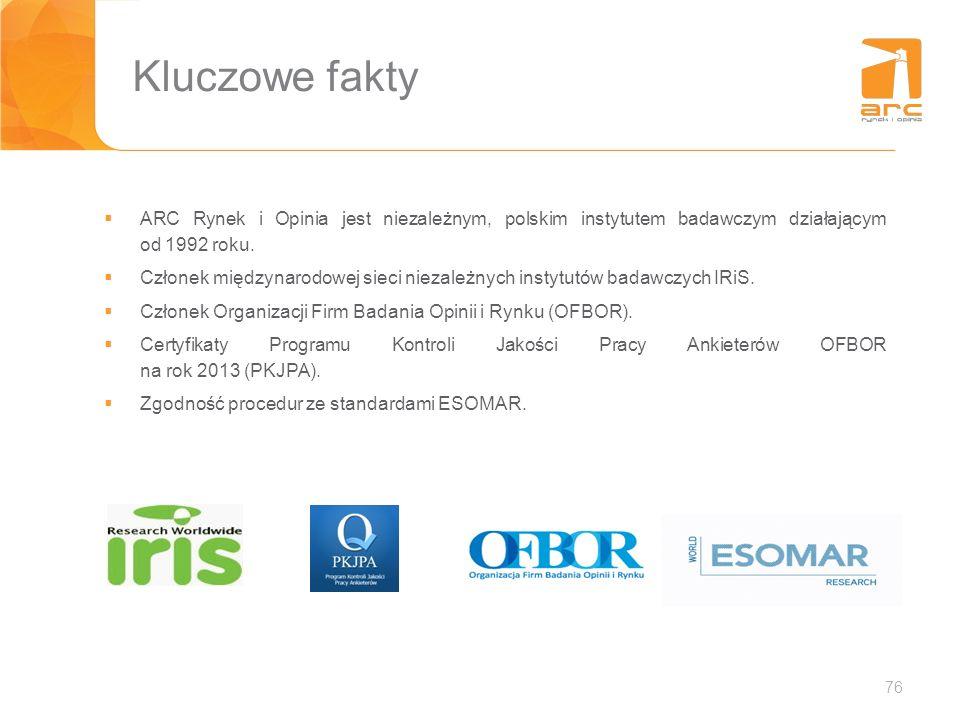 ARC Rynek i Opinia jest niezależnym, polskim instytutem badawczym działającym od 1992 roku. Członek międzynarodowej sieci niezależnych instytutów bada