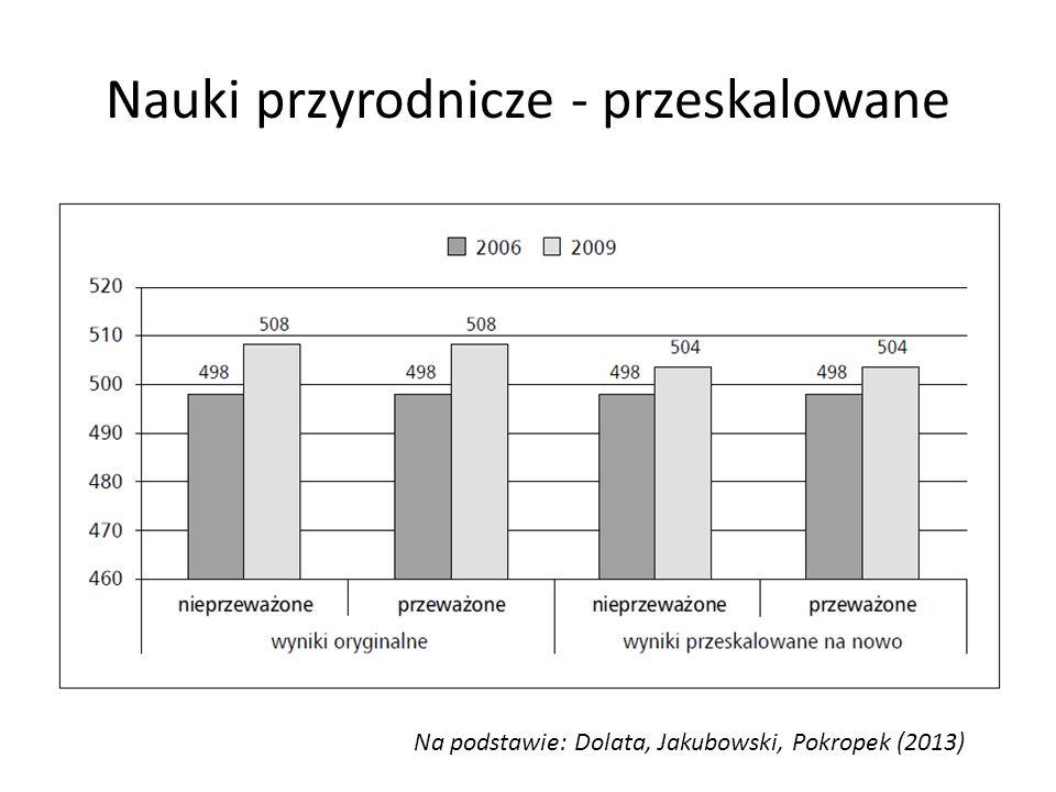 Nauki przyrodnicze - przeskalowane Na podstawie: Dolata, Jakubowski, Pokropek (2013)