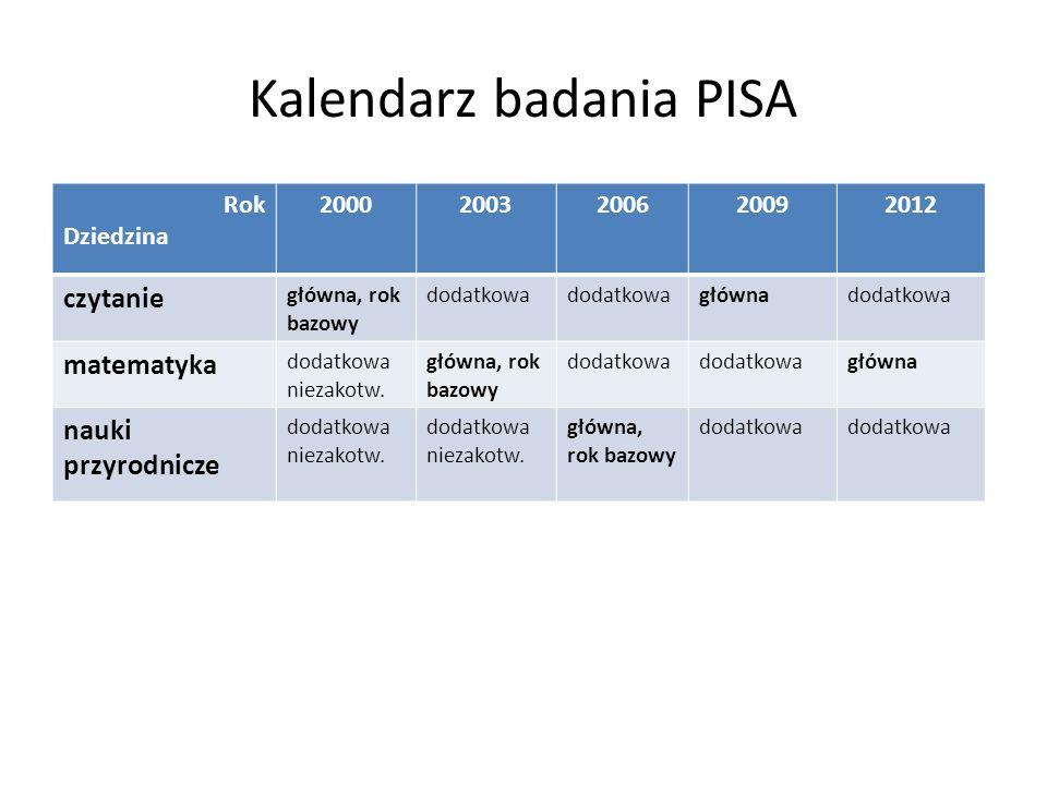 Kalendarz badania PISA Rok Dziedzina 20002003200620092012 czytanie główna, rok bazowy dodatkowa głównadodatkowa matematyka dodatkowa niezakotw. główna