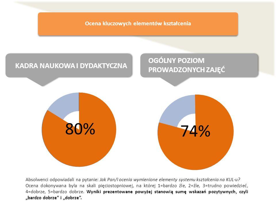 Ocena kluczowych elementów kształcenia KADRA NAUKOWA I DYDAKTYCZNA OGÓLNY POZIOM PROWADZONYCH ZAJĘĆ 80% Absolwenci odpowiadali na pytanie: Jak Pan/i o