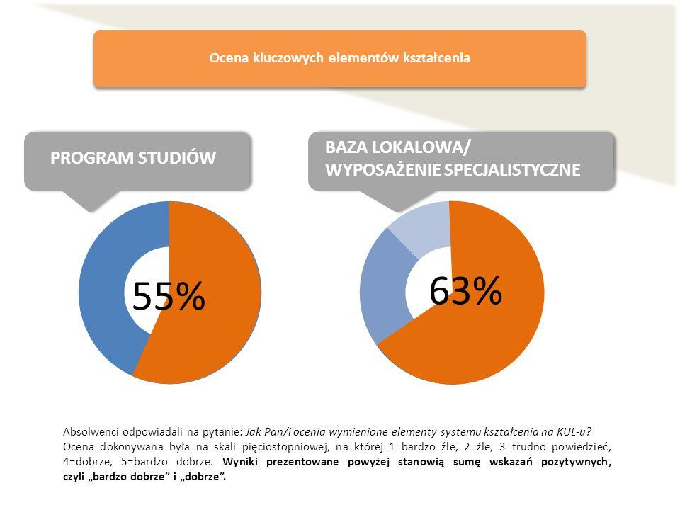 Ocena kluczowych elementów kształcenia 55% PROGRAM STUDIÓW BAZA LOKALOWA/ WYPOSAŻENIE SPECJALISTYCZNE Absolwenci odpowiadali na pytanie: Jak Pan/i oce