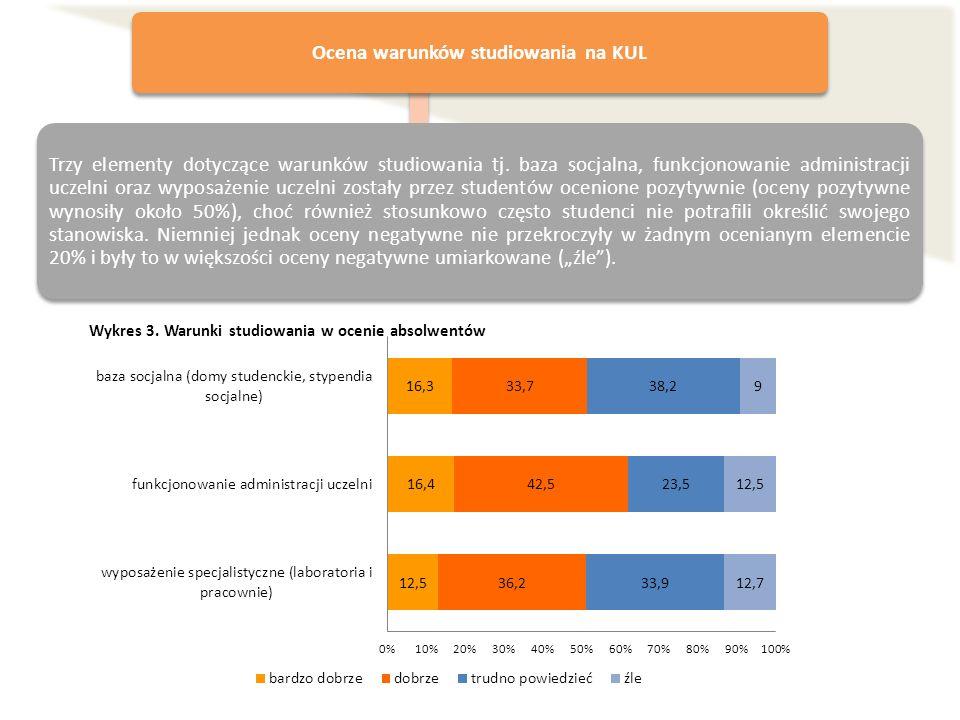 Ocena warunków studiowania na KUL Trzy elementy dotyczące warunków studiowania tj. baza socjalna, funkcjonowanie administracji uczelni oraz wyposażeni