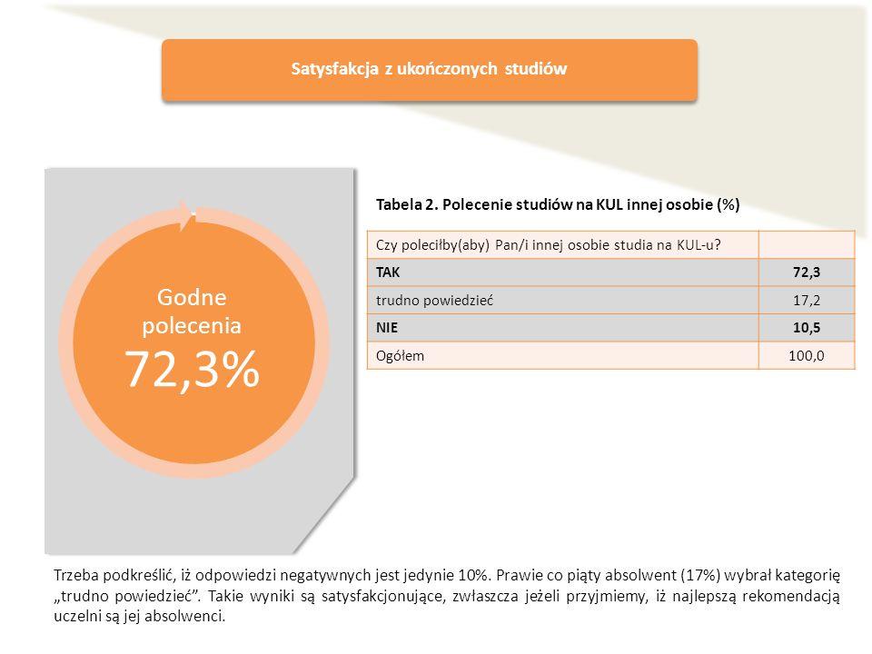 Satysfakcja z ukończonych studiów Godne polecenia 72,3% Czy poleciłby(aby) Pan/i innej osobie studia na KUL-u? TAK72,3 trudno powiedzieć17,2 NIE10,5 O