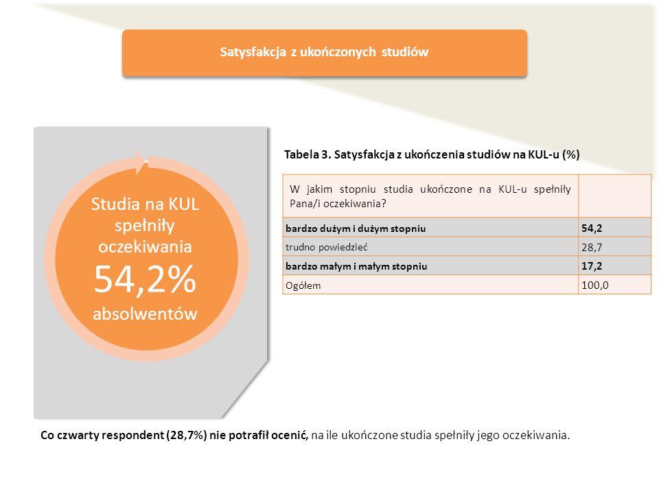 Satysfakcja z ukończonych studiów Studia na KUL spełniły oczekiwania 54,2% absolwentów W jakim stopniu studia ukończone na KUL-u spełniły Pana/i oczek