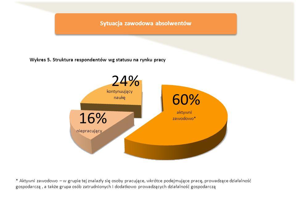 Sytuacja zawodowa absolwentów Wykres 5. Struktura respondentów wg statusu na rynku pracy * Aktywni zawodowo – w grupie tej znalazły się osoby pracując
