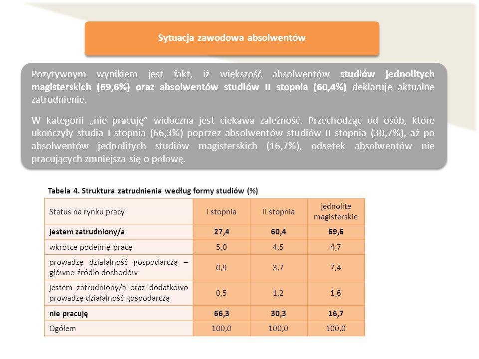 Tabela 4. Struktura zatrudnienia według formy studiów (%) Status na rynku pracyI stopniaII stopnia jednolite magisterskie jestem zatrudniony/a27,460,4